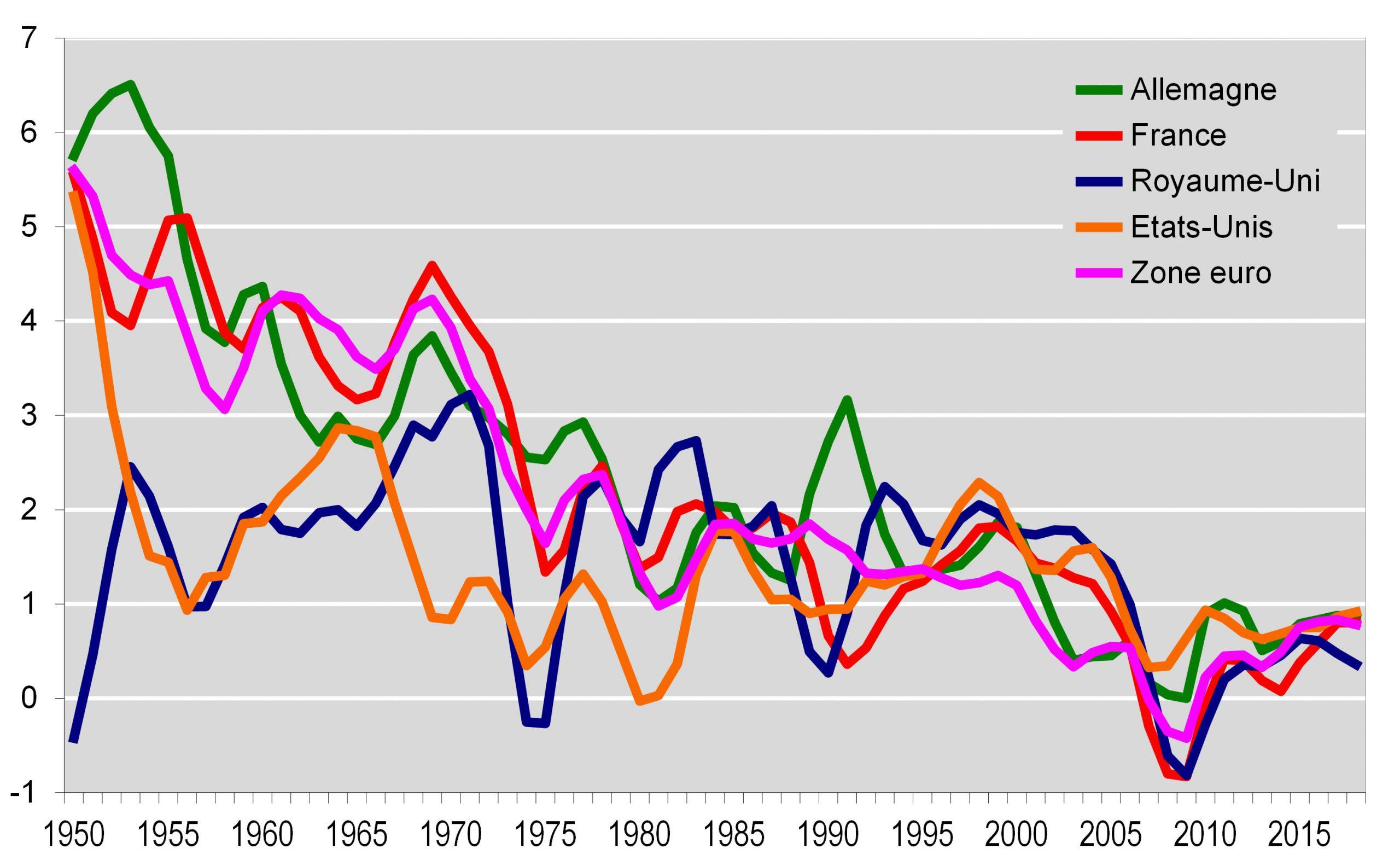Croissance de la productivité
